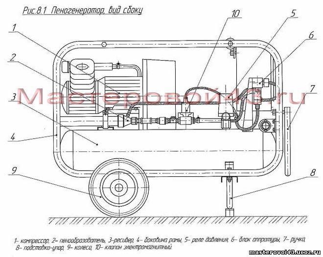 Оборудование для производства пенобетона своими руками чертежи 57